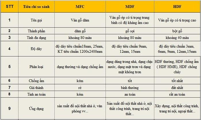 Phân biệt ván gỗ MFC và MDF